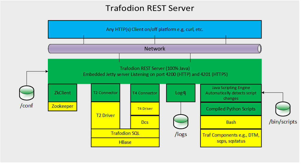 Trafodion REST Server Reference Guide