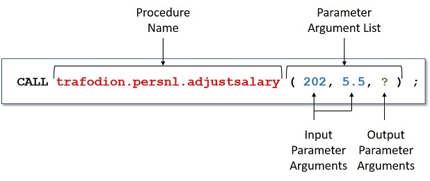 Stored Procedures in Java (SPJs) Guide