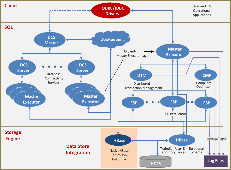 Apache trafodion architecture overview trafodion process architecture ccuart Gallery