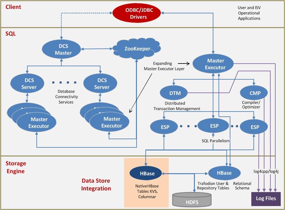 Apache Trafodion Architecture Overview
